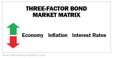Bond market matrix