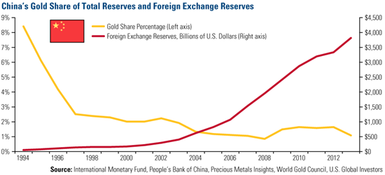 Chart of China's foreign exchange reserves