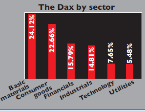 The Dax by sector