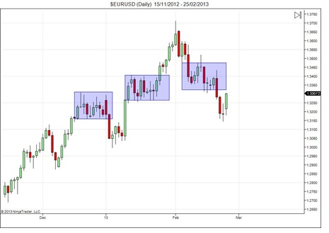 Chart of a breakout trading strategy