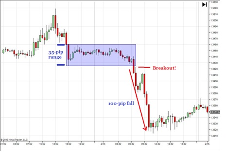 Chart showing a breakout trading strategy in action