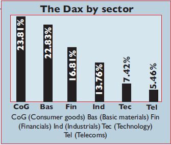 Chart of the sectors on the Dax