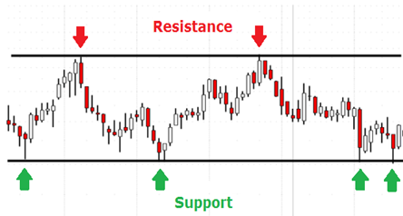 Chart of support and resistance levels