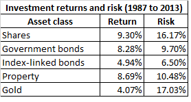 Table of asset class risks and returns