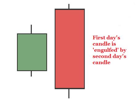 Chart of engulfing pattern