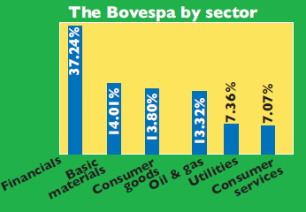 Chart of the Bovespa Index sectors