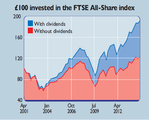 Chart showing benefit of reinvesting dividends