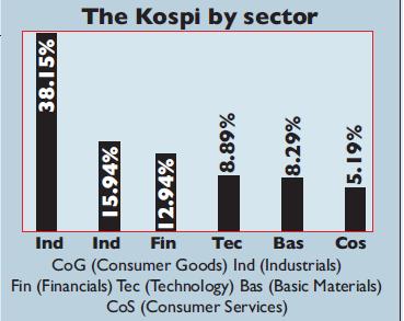 Chart of sectors of KOPSI