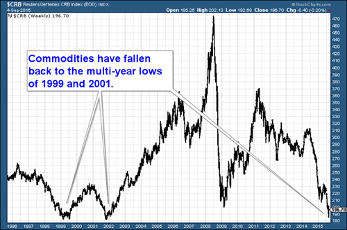 Chart of the commodities index