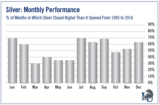 Chart of silver monthly performance