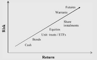 Risk of different financial instruments