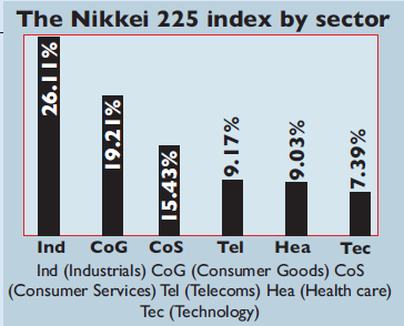 Chart of sectors on the Nikkei 225