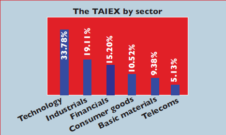 Chart showing sectors of TAIEX