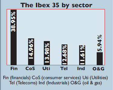 Chart of sectors in the Ibex 35