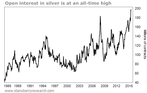 Chart showing open interest in silver