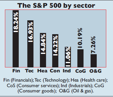 Sectors of the S&P 500