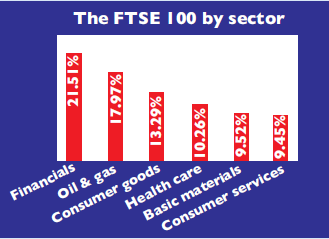 Sectors of the FTSE 100