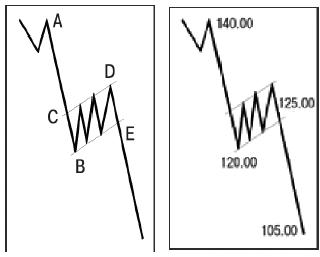 Chart of a bearish flag formation