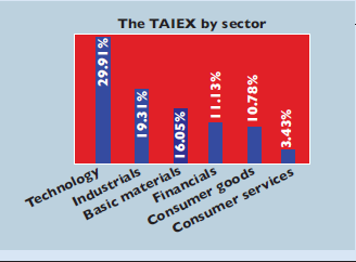Chart of the sectors of the TAIEX